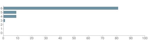 Chart?cht=bhs&chs=500x140&chbh=10&chco=6f92a3&chxt=x,y&chd=t:81,9,9,1,0,0,0&chm=t+81%,333333,0,0,10|t+9%,333333,0,1,10|t+9%,333333,0,2,10|t+1%,333333,0,3,10|t+0%,333333,0,4,10|t+0%,333333,0,5,10|t+0%,333333,0,6,10&chxl=1:|other|indian|hawaiian|asian|hispanic|black|white